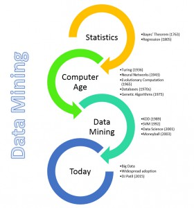 data_mining_timeline