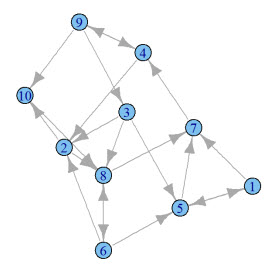 pagerank_graph
