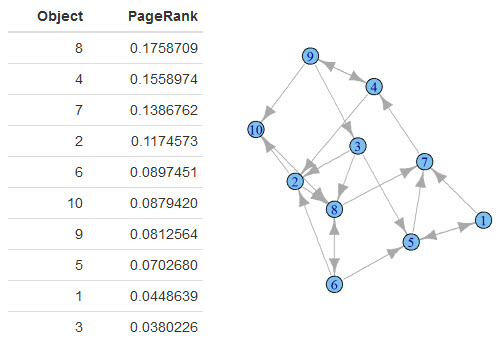 PageRank Table